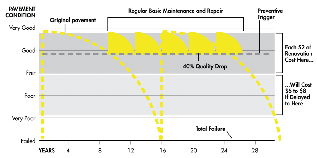 Chart showing the deterioration of pavement condition (y-axis) over time (x-axis) and how regular basic maintenance and repair keeps pavement in the good-to-fair range for up to 28 years; chart indicates each $2 of renovation cost while in the good-to-fair range will end up costing $6-$8 if delayed until pavement reaches poor condition