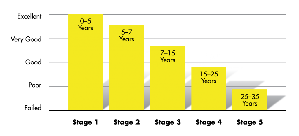 Bar chart showing the pavement life cycle; excellent at 0-5 years, Very Good at 5-7 years, Good at 7-15 years, Poor at 15-25 years, and Failed at 25-35 years